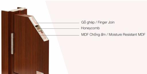 Cấu tạo chung của Cửa gỗ công nghiệp MDF,MDF
