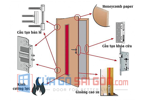 Cấu tạo của cửa thép chống cháy