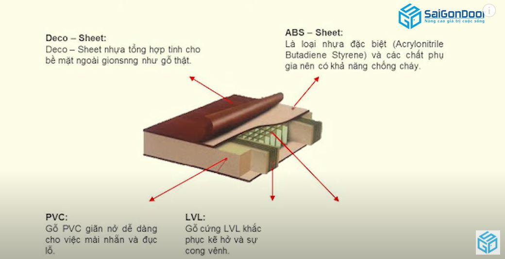 Giới thiệu chi tiết cấu tạo cửa nhựa ABS Hàn Quốc
