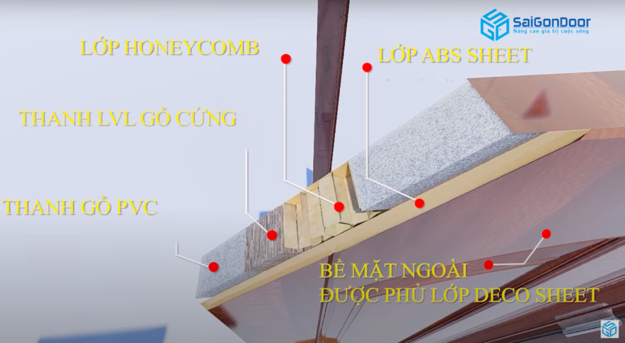 Cấu tạo phần cánh cửa nhựa ABS Hàn Quốc